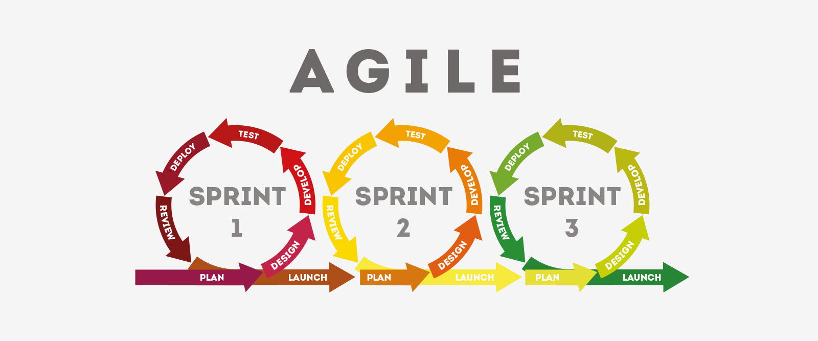 Agile Scrum Foundation training (Exin)